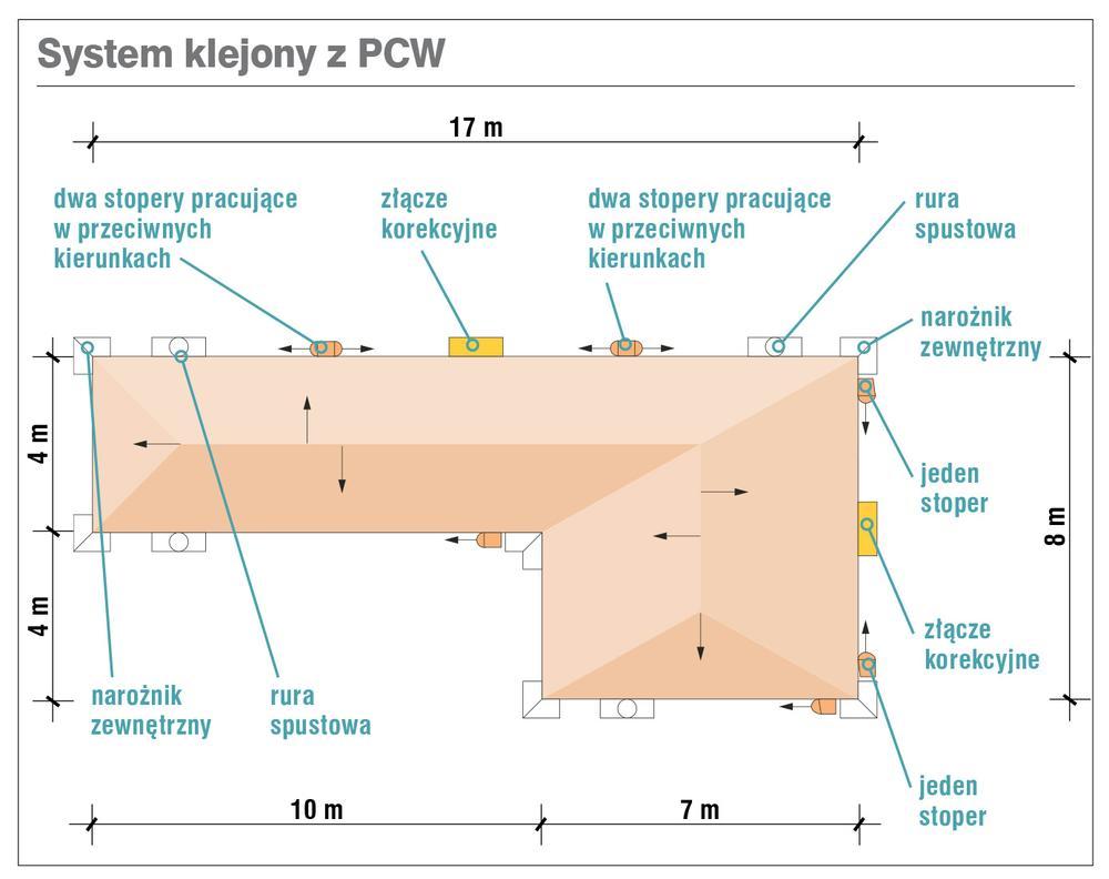 System klejony z PCW