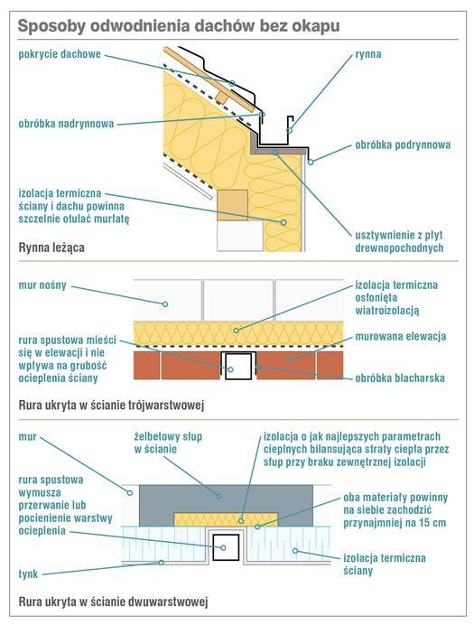Sposoby odwodnienia dachów bez okapu
