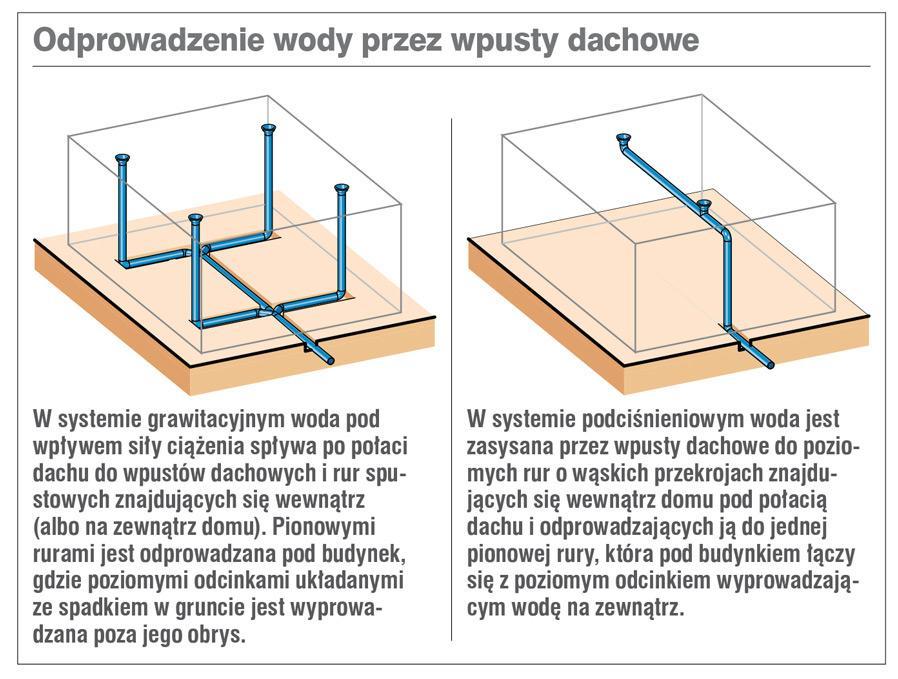 Odprowadzenie wody przez wpusty dachowe