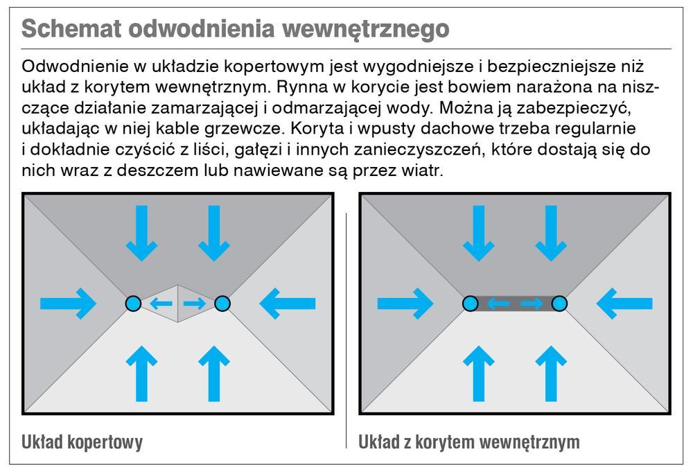 Schemat odwodnienia wewnętrznego