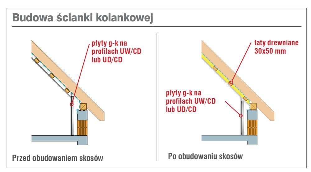Budowa ścianki kolankowej