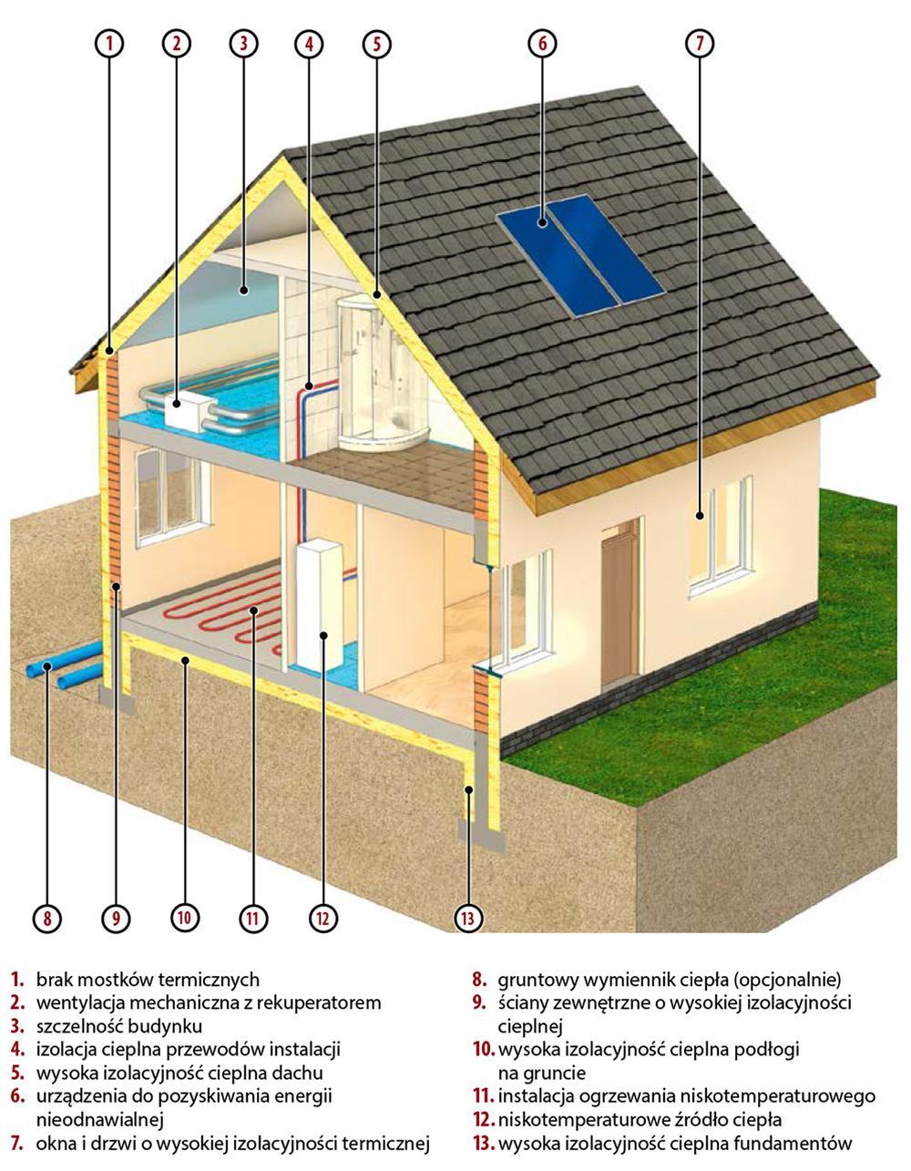 Dom niskoenergetyczny – rozwiązania budowlane i instalacyjne