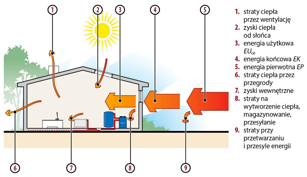 Od energii pierwotnej do użytkowej