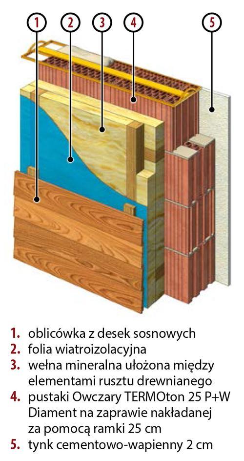 5. Ciepła z drewnianą elewacją