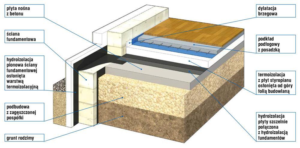 Typowa podłoga na gruncie