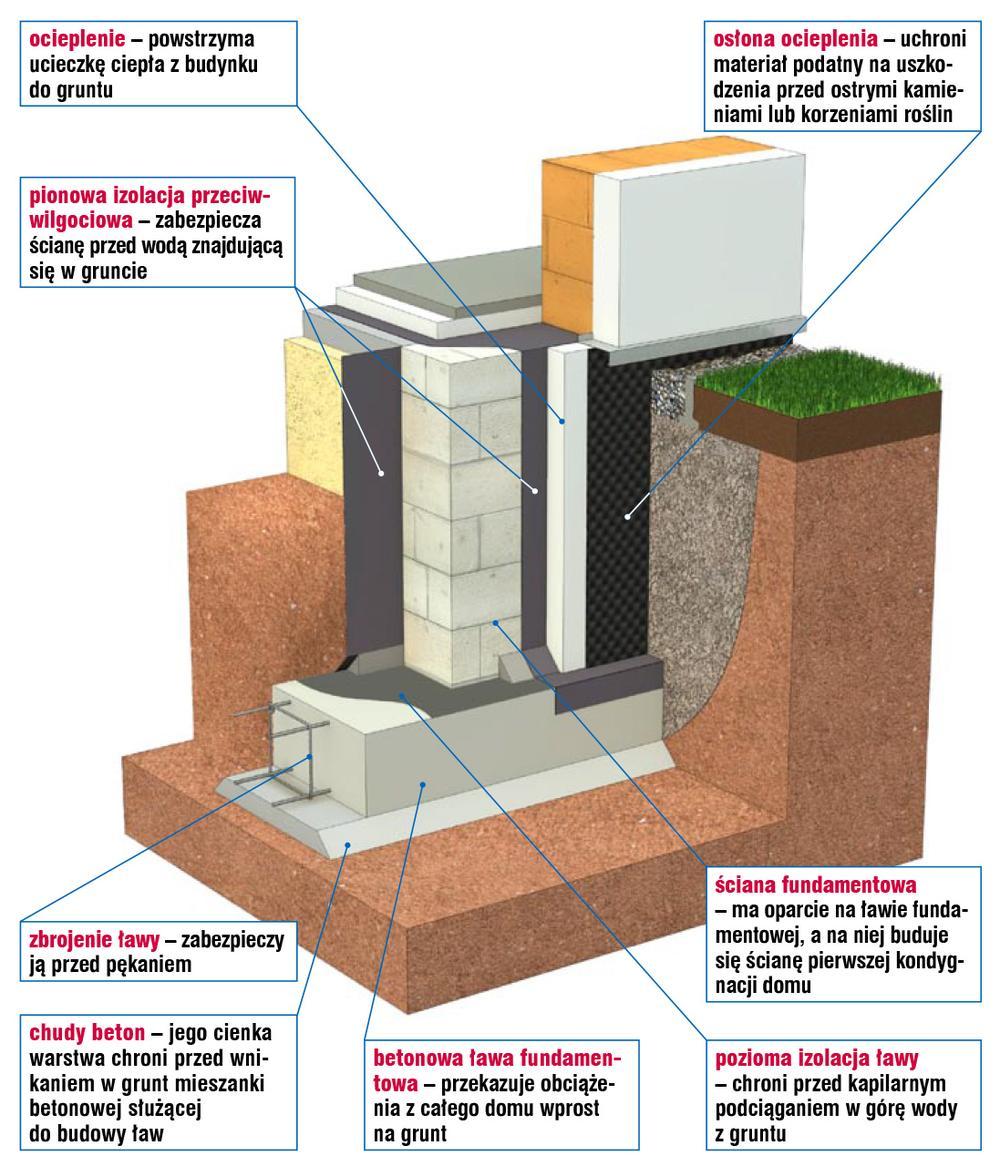 Fundament domu jednorodzinnego